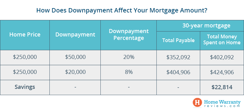 How_Does_Downpayment_Affect_Your_Mortgage_Amount