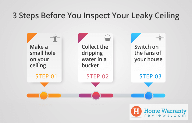 3 Steps Before You Inspect Your Leaky Ceiling