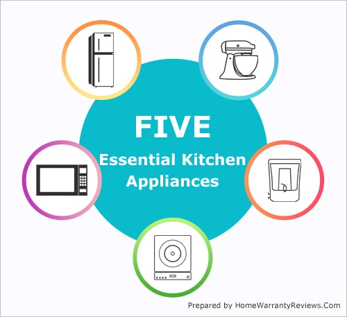 New Home Essentials - 5 Must Have Kitchen Appliances