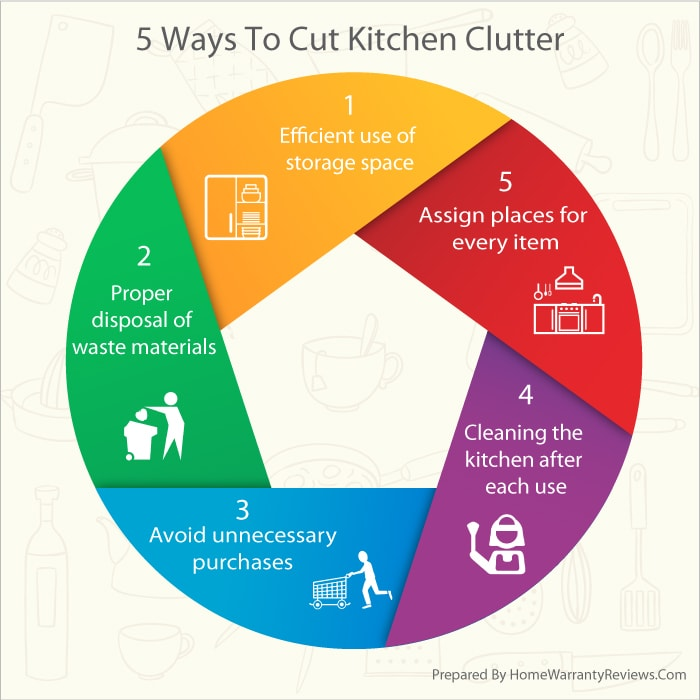 Cut Kitchen Clutter