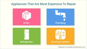 Most Expensive Appliances
