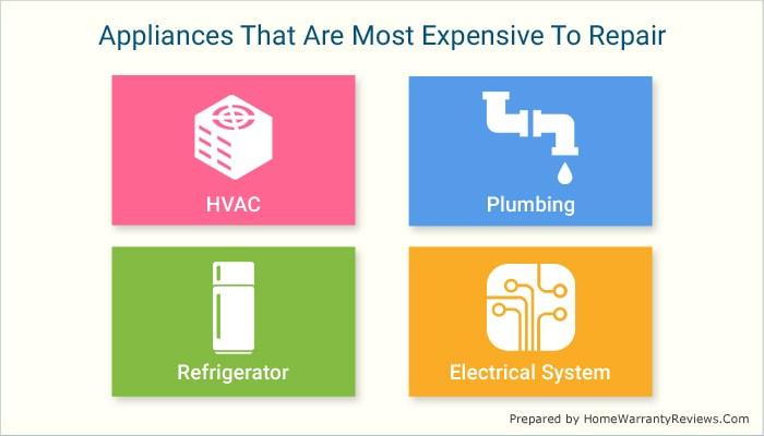 Most Expensive Appliances