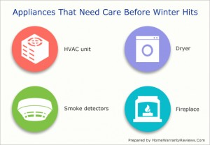 Appliances That Require Pre-Winter Care