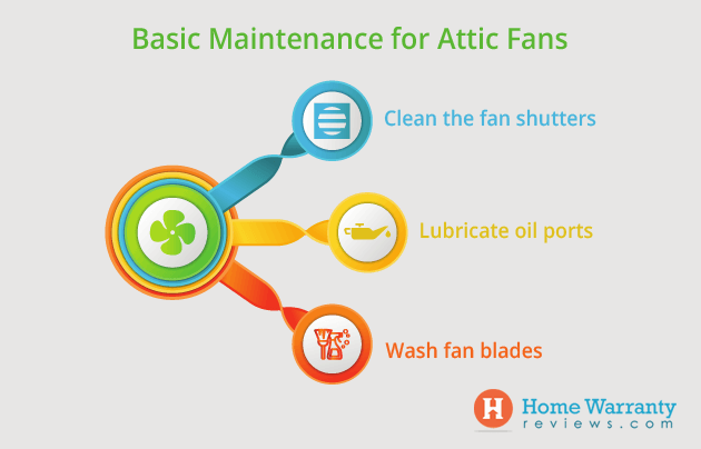 attic fan maintenance