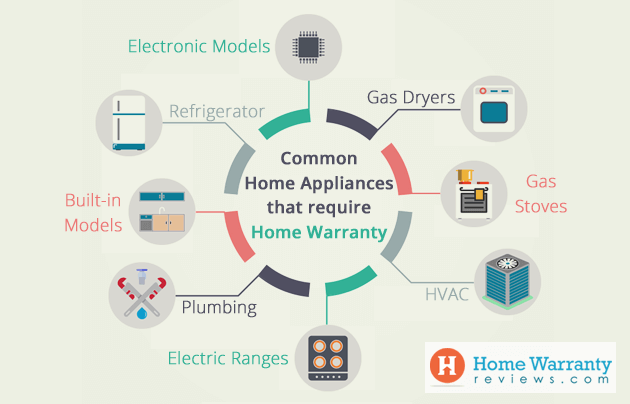 Common Home Appliances that require Home Warranty
