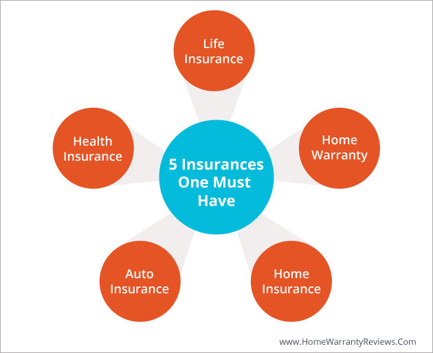 Five Insurances One Must Have