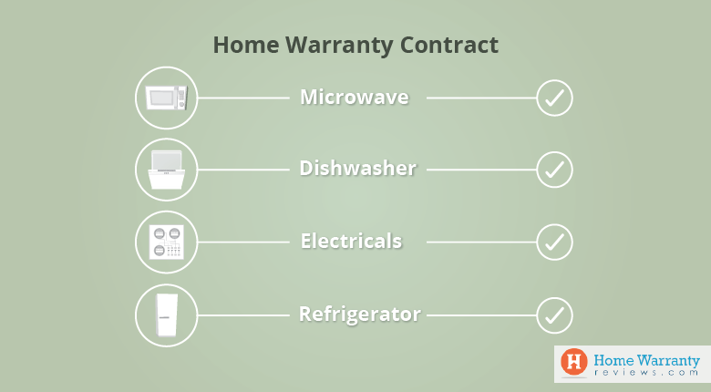 Home Warranty Contract