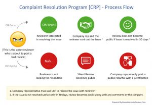 CRP Process Flow