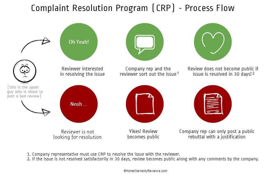 Home Warranty Complaint Resolution Program