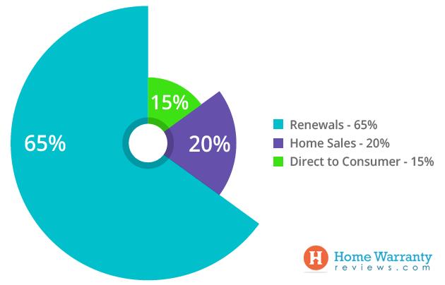 Home Warranty Market Size