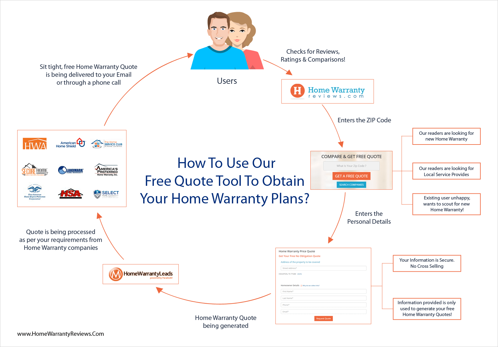Find Out The Right Home Warranty Plan For You!