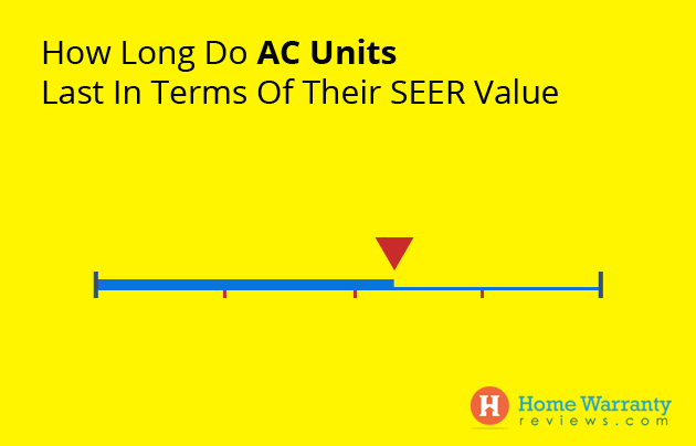 How Long Do AC Units Last In Terms Of Their SEER Value
