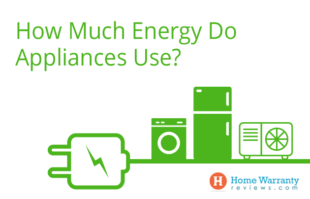 How Much Energy Do Appliances Use?