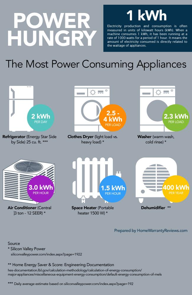 6 Electrical Appliances That Are Power Hungry