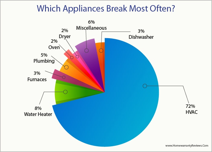 Which appliances that break often?