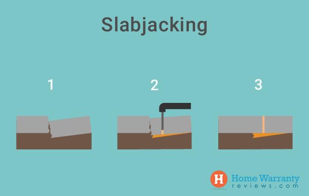 Slabjacking