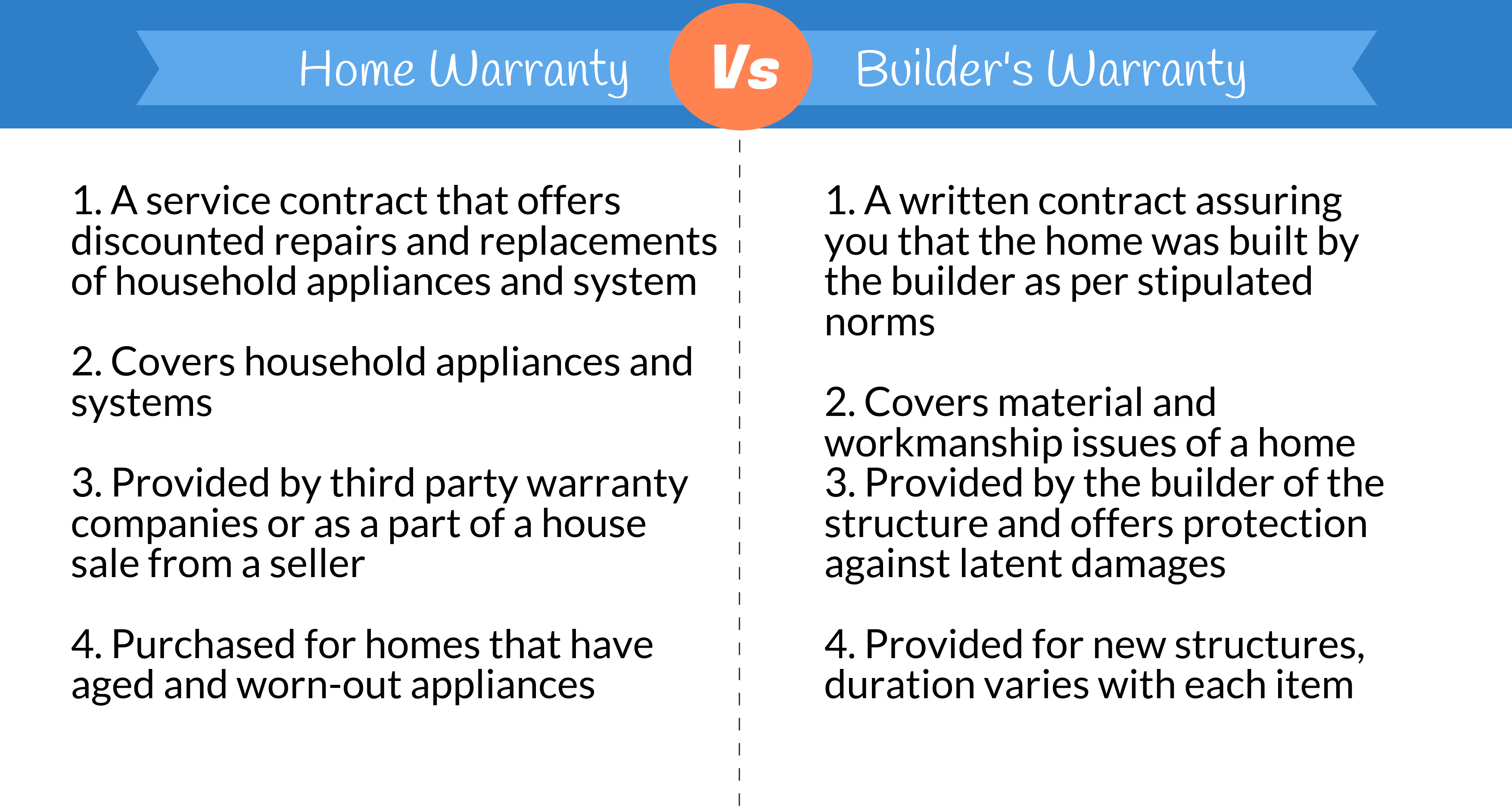 Home warranty Vs. Builders warranty