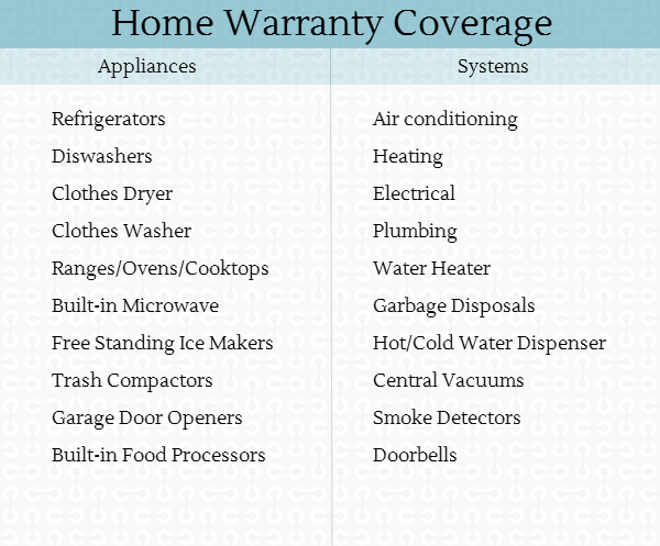 Tables for article on Appliance Warranty