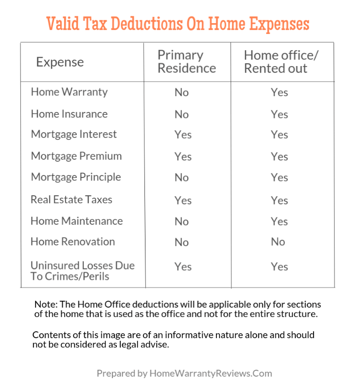 Home Warranty Premiums Tax Deductible