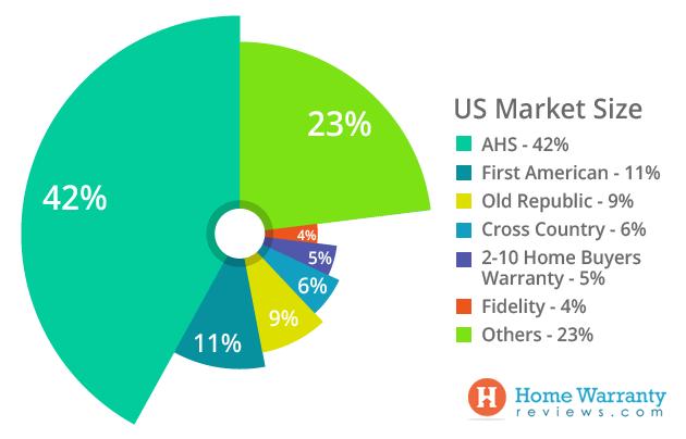 US Market Size
