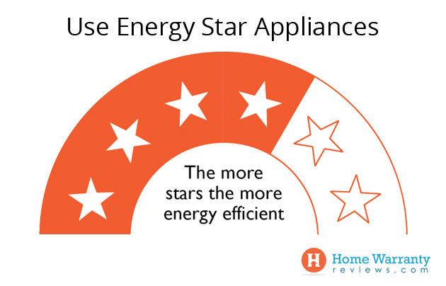 Use Energy Star Appliances
