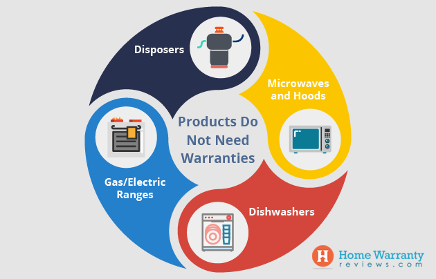 What Products Do Not Need Warranties
