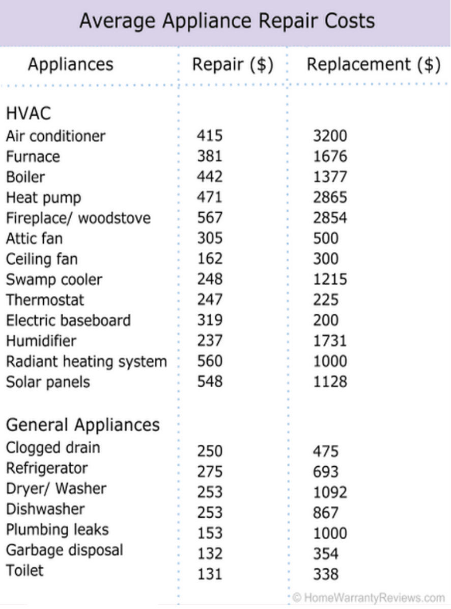 Average Cost To Decorate A Bedroom: 20 Average Appliance Repair Costs