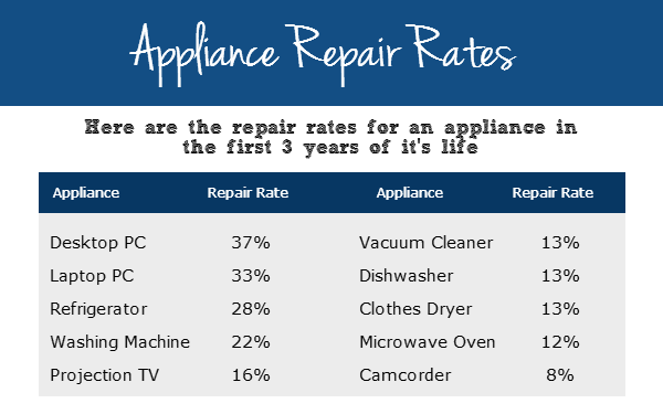 Buying Extended Warranty on Appliances