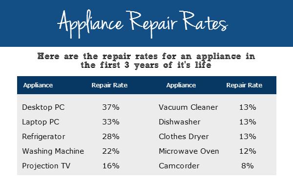 appliance repair rates