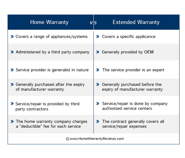Home Warranty or appliance extended warranty