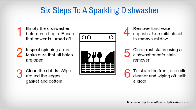 Steps to clean your Dishwasher