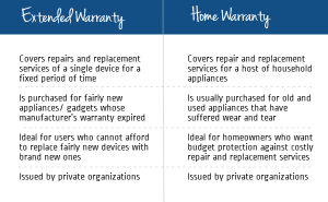 extended warranty vs home warranty