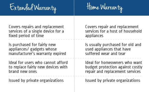 extended warranty vs home warranty