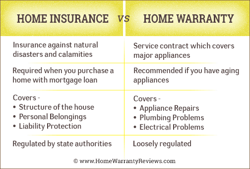 difference between home warranty and homeowners insurance