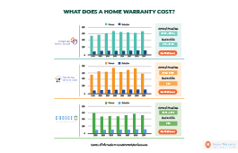 What Does a Home Warranty Cost?
