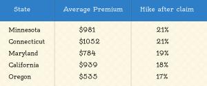 State with highest premium