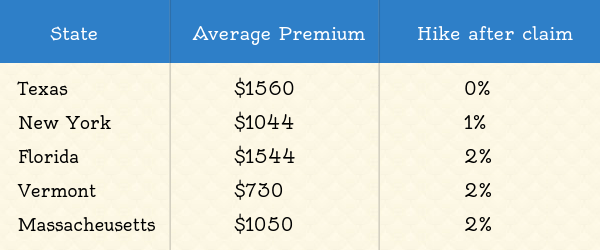 state with lowest premium